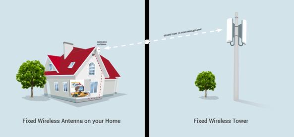 Ghz broadband ghz broadband Home wifi architecture